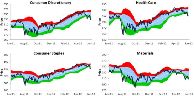 situación del mercado sectores 2