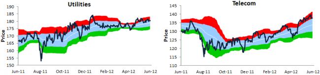 situación del mercado sectores 3