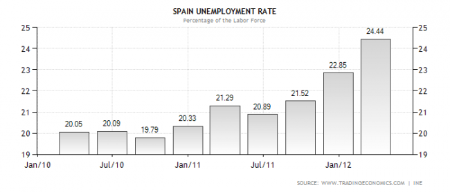 Desempleo Spain