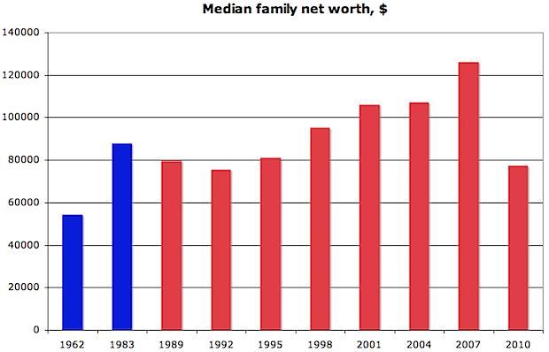 Patrimonio neto medio de las familias - clase media