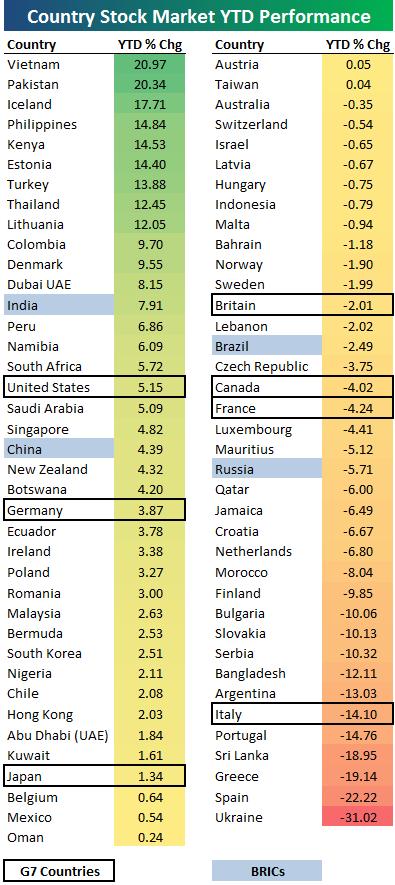 Ganancias de los indices mundiales en lo que va de año