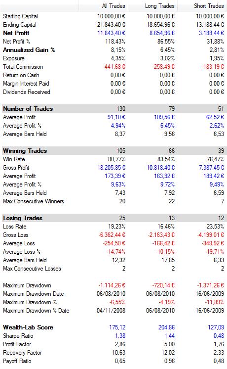 Resultados del sistema de trading