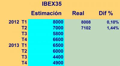 Estimación del IBEX 35 en base a su correlación con el PIB