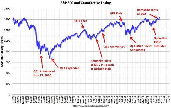 Anuncios de la FED en el mandato de Bernanke