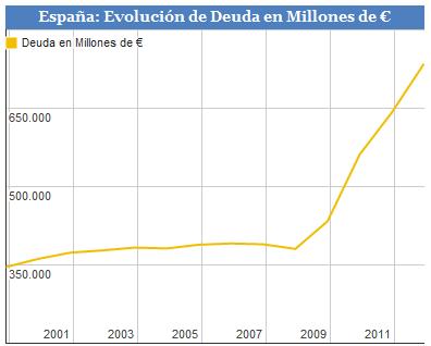 Deuda pública de España en los últimos años