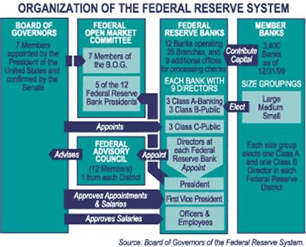 Estructura de la FED