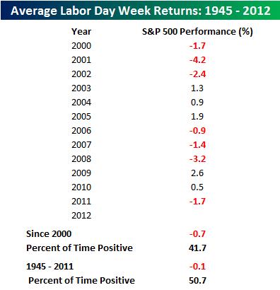 Labor Day resultado de la semana en el S&P 500