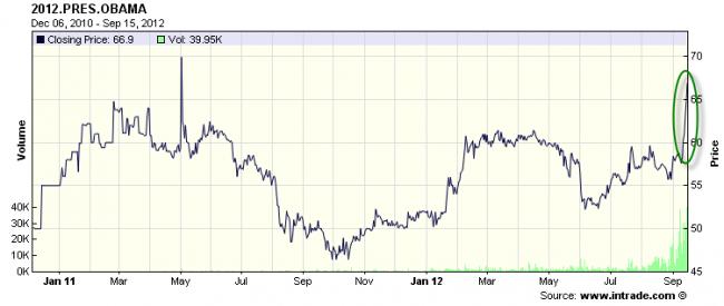 Probabilidad de reelección de Obama tras el anuncio del QE3 por parte de la FED