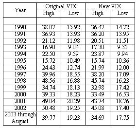 Relación de valores entre el antiguo y nuevo VIX
