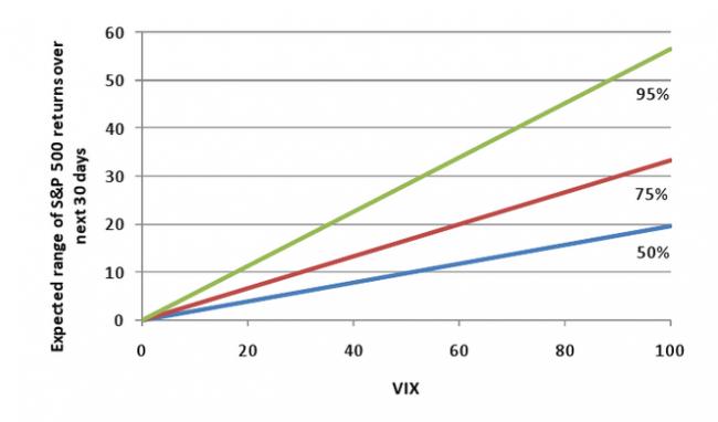 Resultado esperado en el S&P 500 en base al valor del VIX
