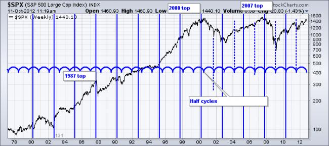 Ciclo económico de 131 semanas aplicado al S&P 500