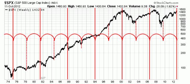 Ciclo económico de 327 semanas aplicado al S&P 500