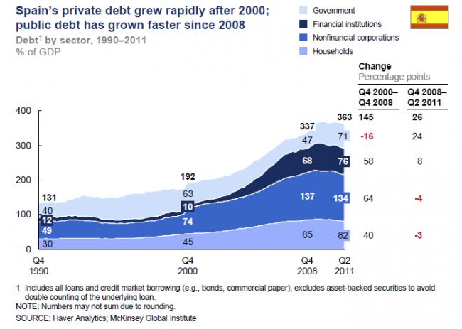 Crecimiento de la deuda de España