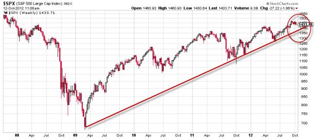 Directriz alcista en el S&P 500