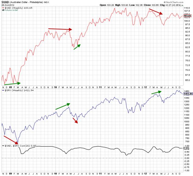 Divergencias entre el dólar australiano y el S&P 500