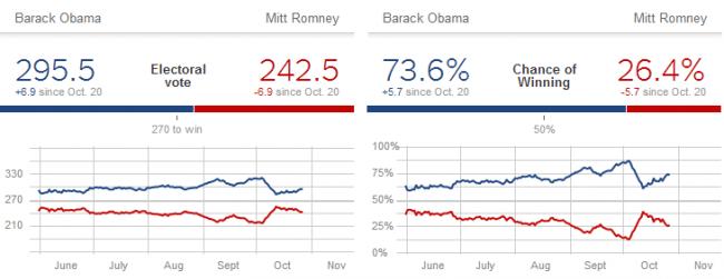Elecciones en Estados Unidos de acuerdo con Nate Silver