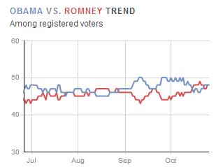 Encuesta de Gallup sobre las elecciones en Estados Unidos