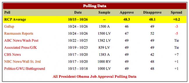 Encuestas referentes al tema laboral para las elecciones en Estados Unidos