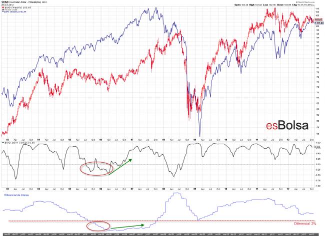 Relación dólar australiano con S&P 500