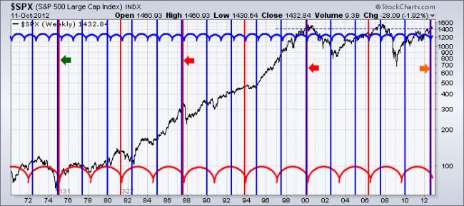 Superposición de ciclo económico en el S&P 500
