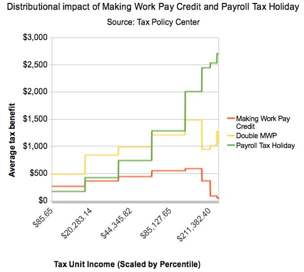 Alternativa al Payroll tax holiday