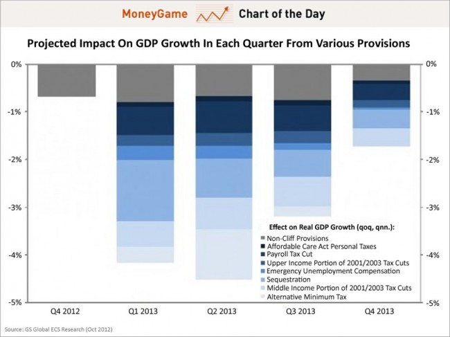 Efecto del Fiscal Cliff en el PIB