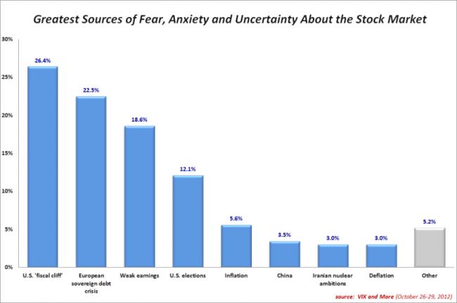 Encuesta de preocupación de los inversores.