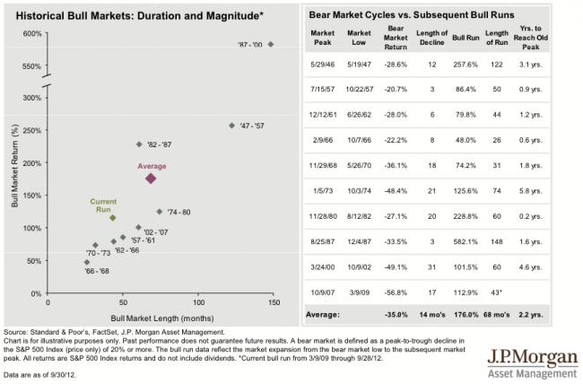 Mercados alcistas desde 1947