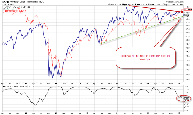 Relación entre el dólar australiano y el S&P 500 a 25 de febrero de 2013