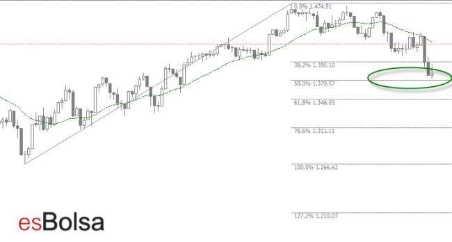 Retroceso de Fibonacci en el S&P 500