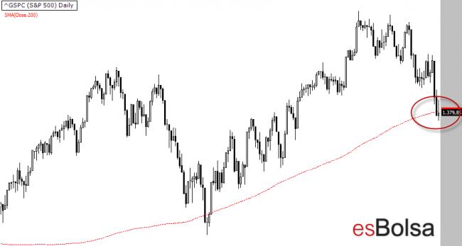 S&P 500 perdida de la sma 200