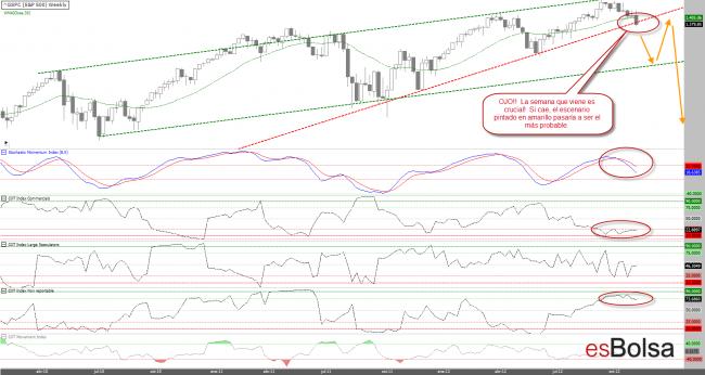 S&P 500 situación a 09 de noviembre de 2012