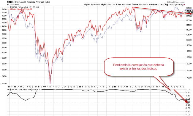 Dow Jones Transportation vs industrials 16 nov 2012