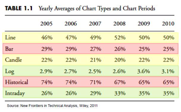Evolución histórica de las preferencias en análisis técnico