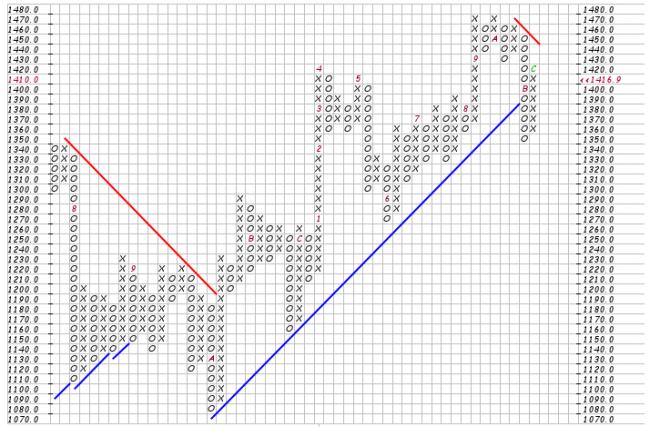 Gráfico de punto y figura del S&P 500