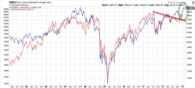 Relación entre el Dow Transportation e Industrials