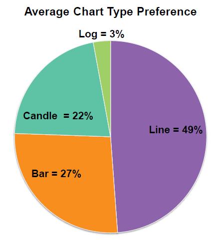 Tipos de gráficos preferidos en análisis técnico