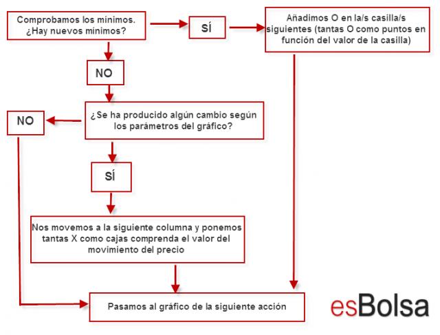 gráficos de punto y figura