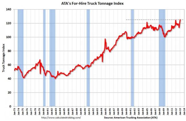 Índice for hire truck tonnage de ATA