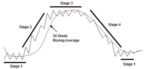 4 etapas del ciclo de Stan Weinstein