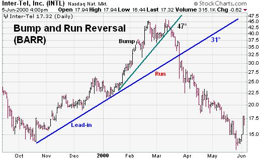 Bump and Run Reversal