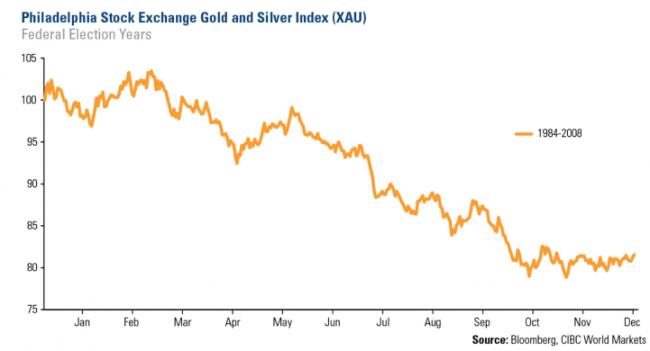 Comportamiento del oro en años de elecciones