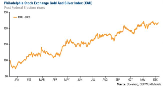 Comportamiento del oro en años post-electorales