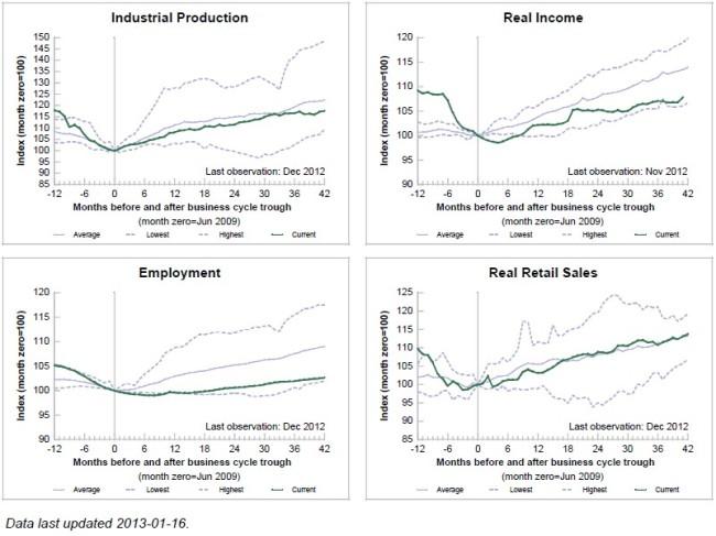 Cuatro grandes indicadores de la FED