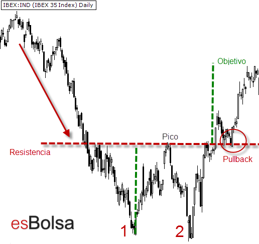 Japanese sail patterns, strategy and more with ayrex binary options broker - Page 4 Doble-suelo