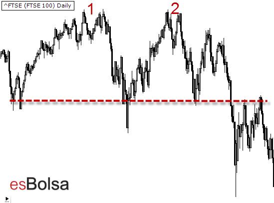 Doble techo en el FTSE 100