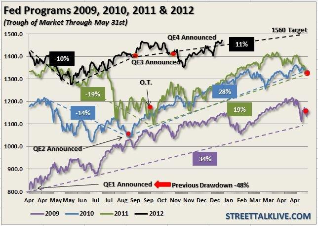 Efecto de los Quantitative Easing en el SP 500
