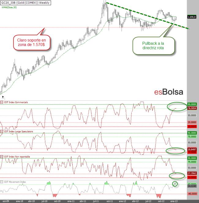 Gráfico del oro a 21 de enero de 2013