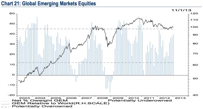 Inversión en paises emergentes