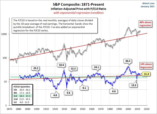 Ratio pe 10 y regresión lineal ascendente